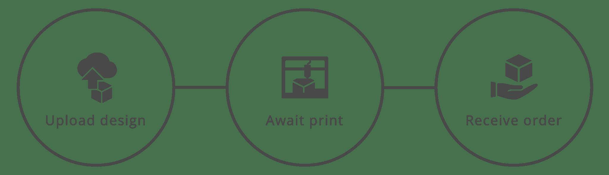 Ladda upp designen du vill 3d-printa, vänta på oss att printa den, ta emot den 3d-printade komponenten du köpt.